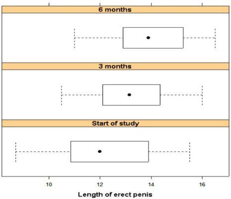 ファローサンフォルテによる勃起時のペニスの長さの変化