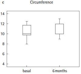 太さ(周囲)の変化(左:開始前,右:使用6週間後)